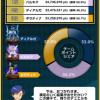 【ポケコマ考察】第4世代伝説チームマッチ結果発表!パルキアのバカヤロー