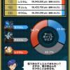 【ポケコマ考察】第5世代伝説チームマッチの結果発表!