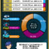 【ポケコマ考察】青蛙チームマッチの結果発表!