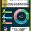 【ポケコマ考察】4世代以降イーブイズのチームマッチ結果発表