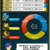 【ポケコマ考察】第1世代UXブイズのチームマッチ結果発表