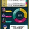 【ポケコマ考察】ハロウィンチームマッチの結果発表!