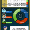 【ポケコマ考察】第2世代の伝説&幻チームマッチの結果発表